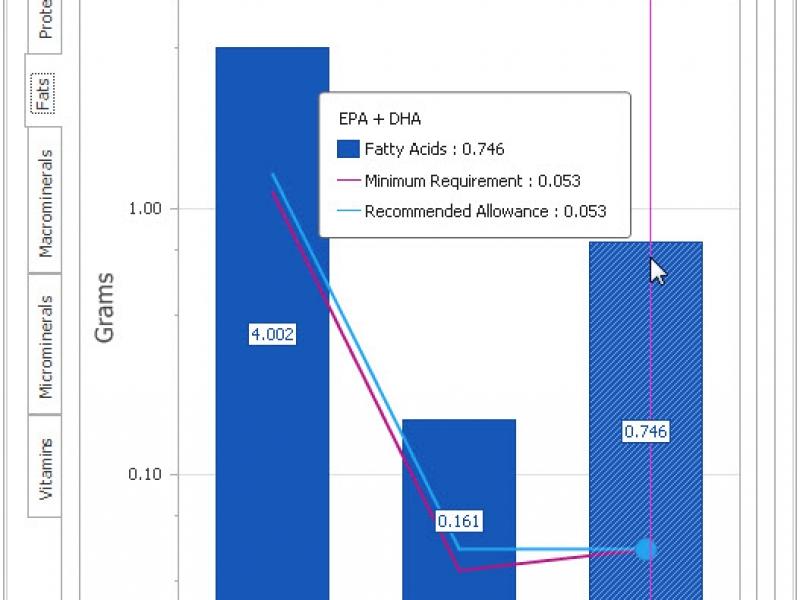 Fats Graph