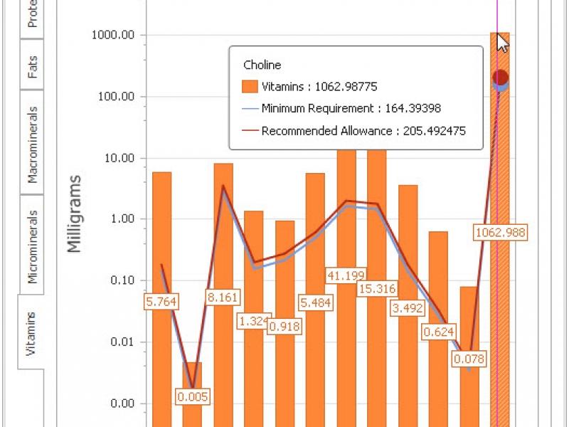 Vitamins Graph